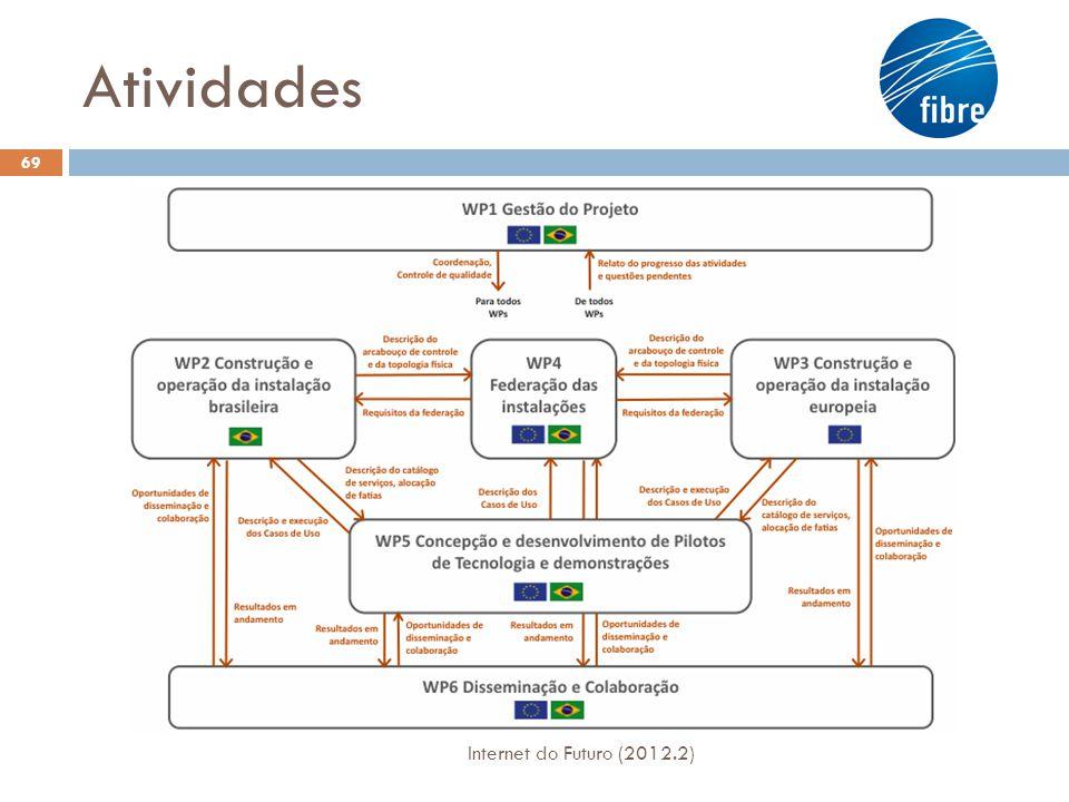 Atividades Internet do Futuro (2012.2)