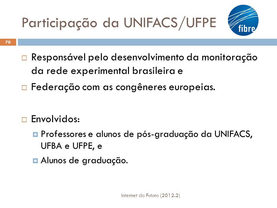 Participação da UNIFACS/UFPE