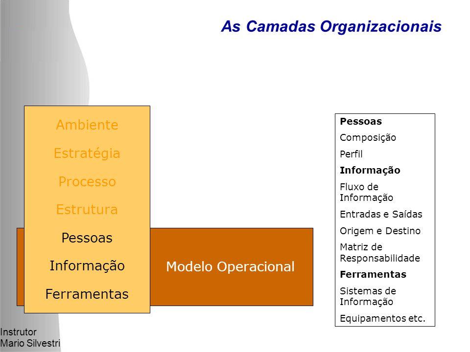 As Camadas Organizacionais
