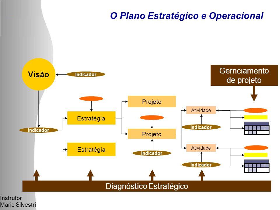 O Plano Estratégico e Operacional