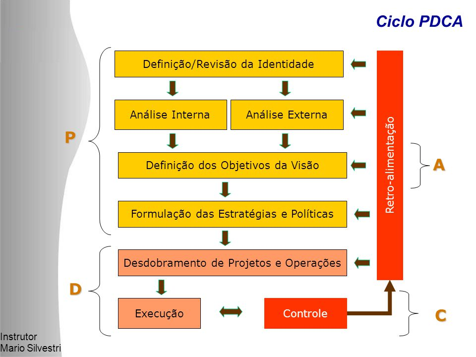 Ciclo PDCA P A D C Definição/Revisão da Identidade Análise Interna
