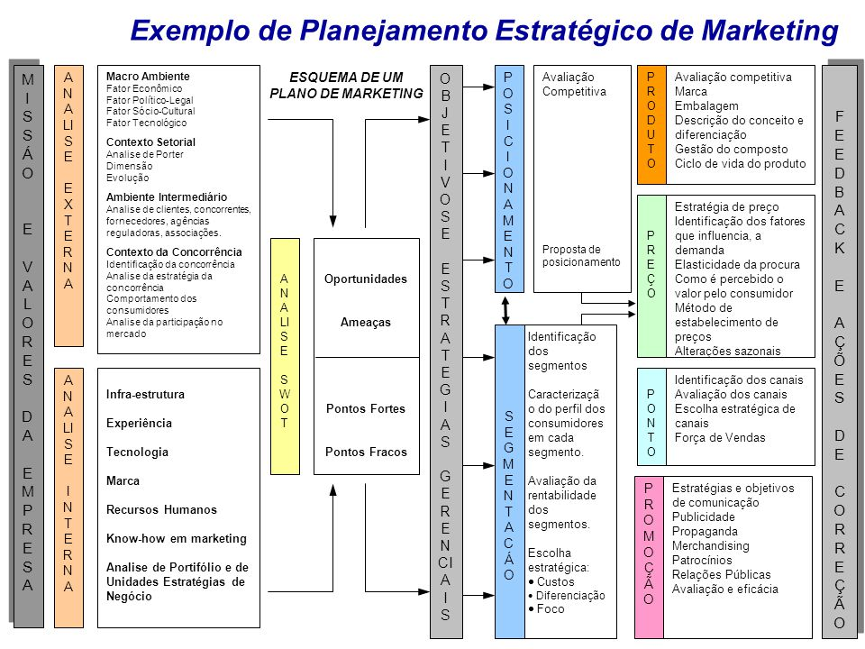ESQUEMA DE UM PLANO DE MARKETING