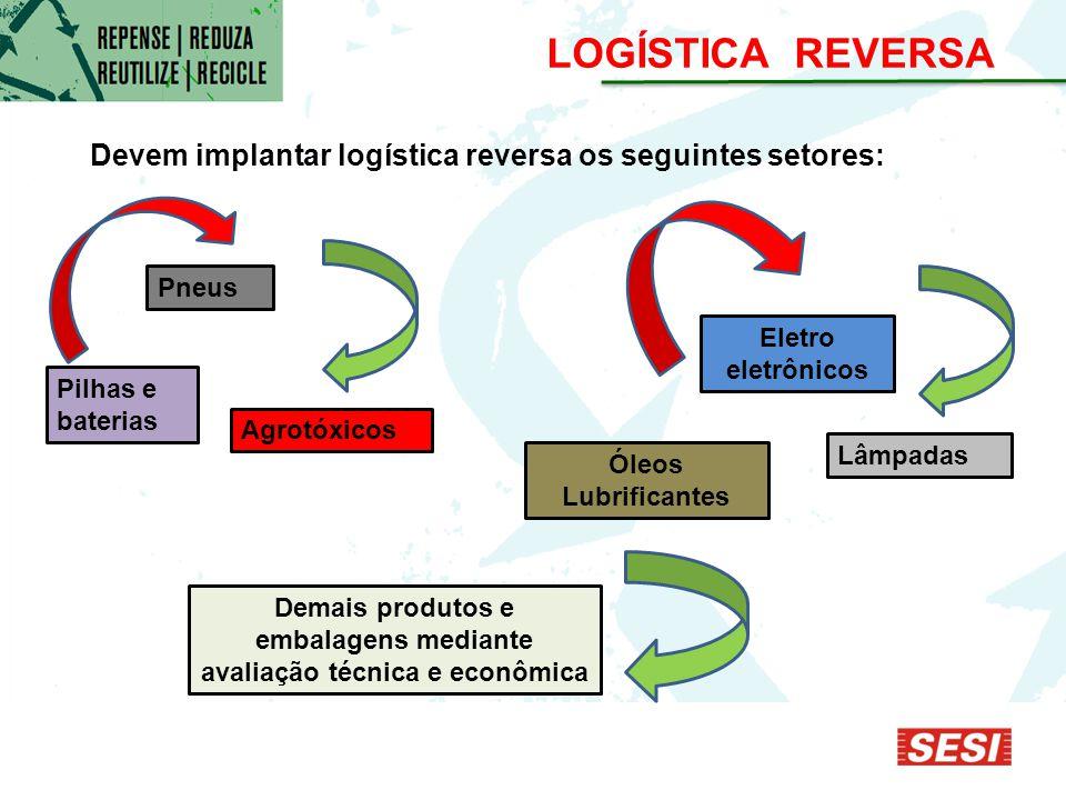 Demais produtos e embalagens mediante avaliação técnica e econômica