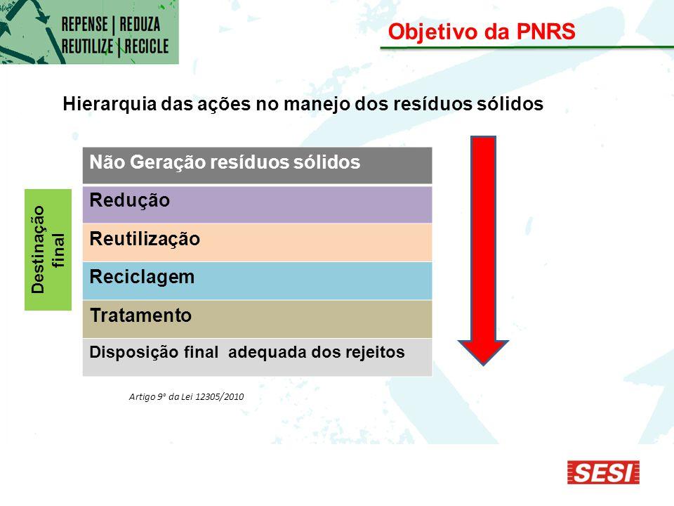 Objetivo da PNRS Não Geração resíduos sólidos