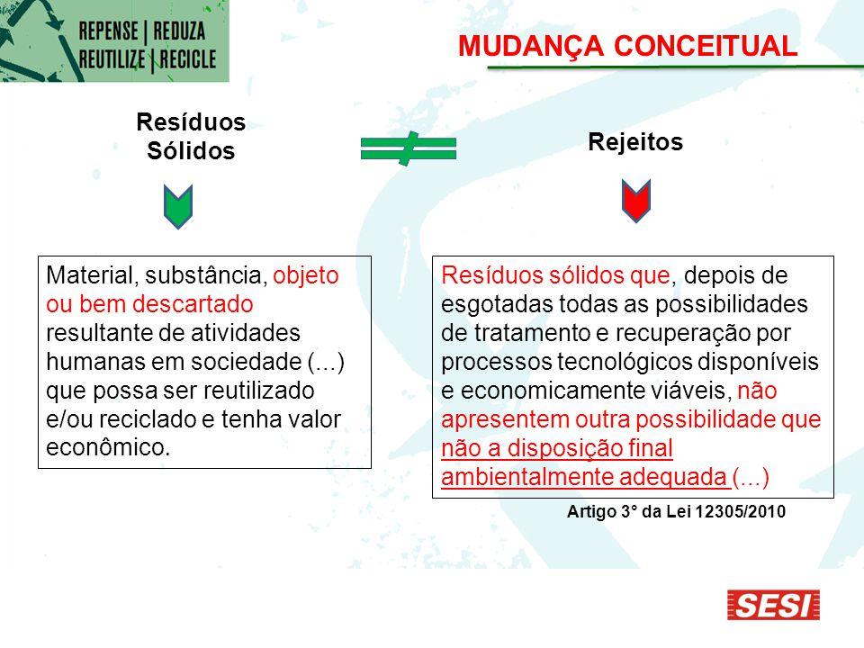 MUDANÇA CONCEITUAL Resíduos Sólidos Rejeitos