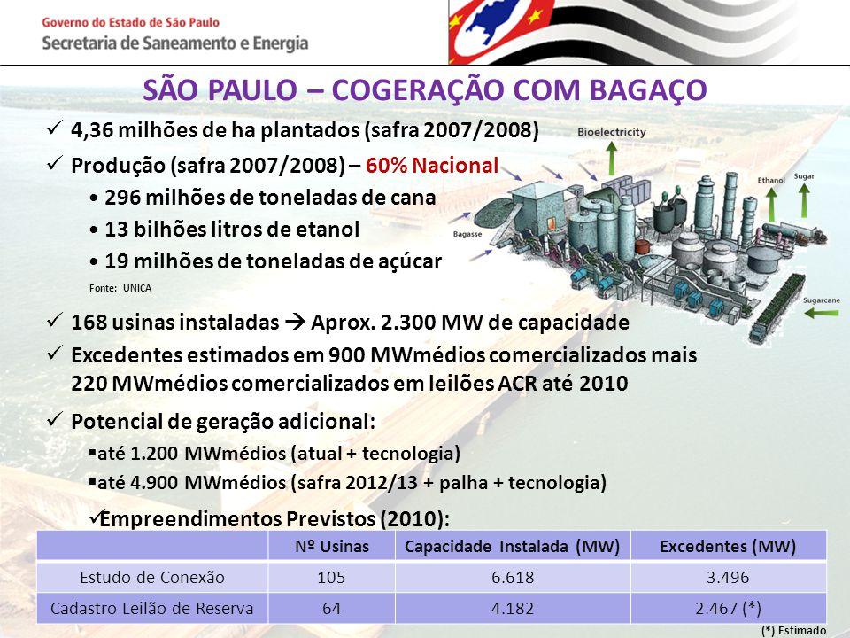 SÃO PAULO – COGERAÇÃO COM BAGAÇO Capacidade Instalada (MW)