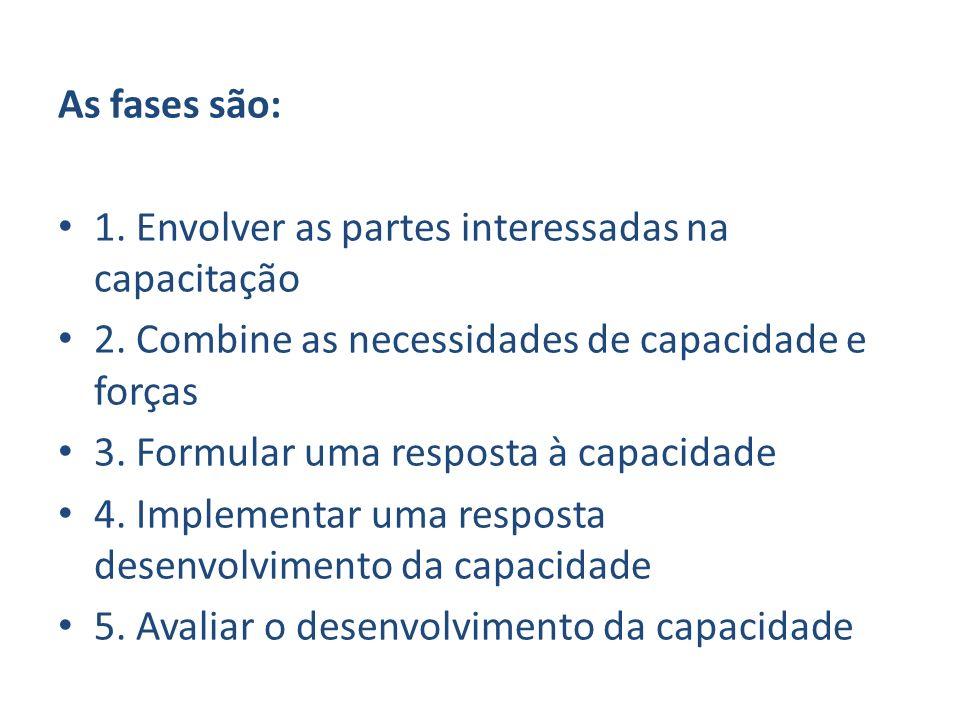 As fases são:1. Envolver as partes interessadas na capacitação. 2. Combine as necessidades de capacidade e forças.