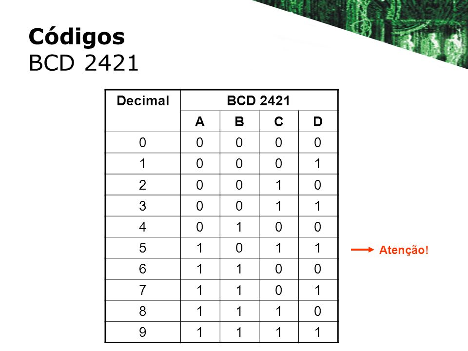 Códigos BCD 2421 Decimal BCD 2421 A B C D 1 2 3 4 5 6 7 8 9 Atenção!