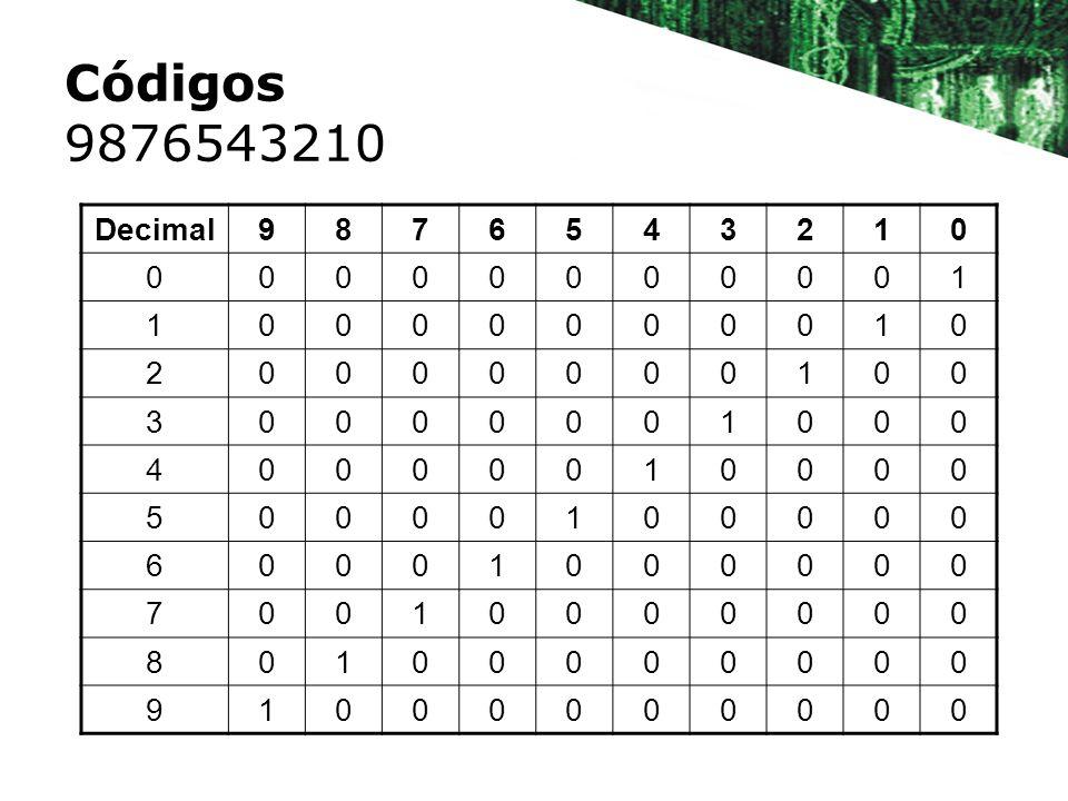 Códigos 9876543210 Decimal 9 8 7 6 5 4 3 2 1
