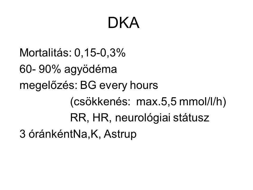 DKA Mortalitás: 0,15-0,3% 60- 90% agyödéma megelőzés: BG every hours