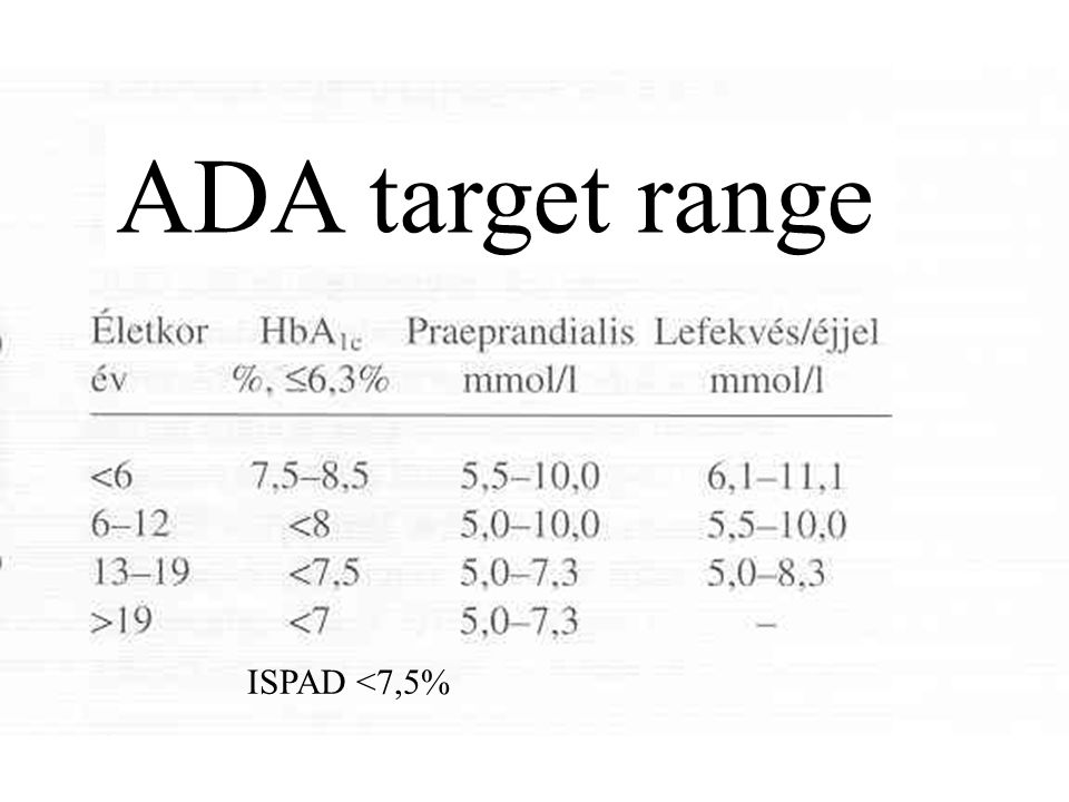 ADA target range ISPAD <7,5%