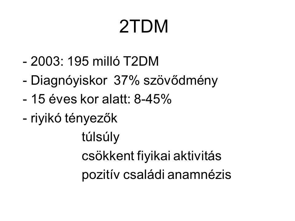 2TDM - 2003: 195 milló T2DM - Diagnóyiskor 37% szövődmény