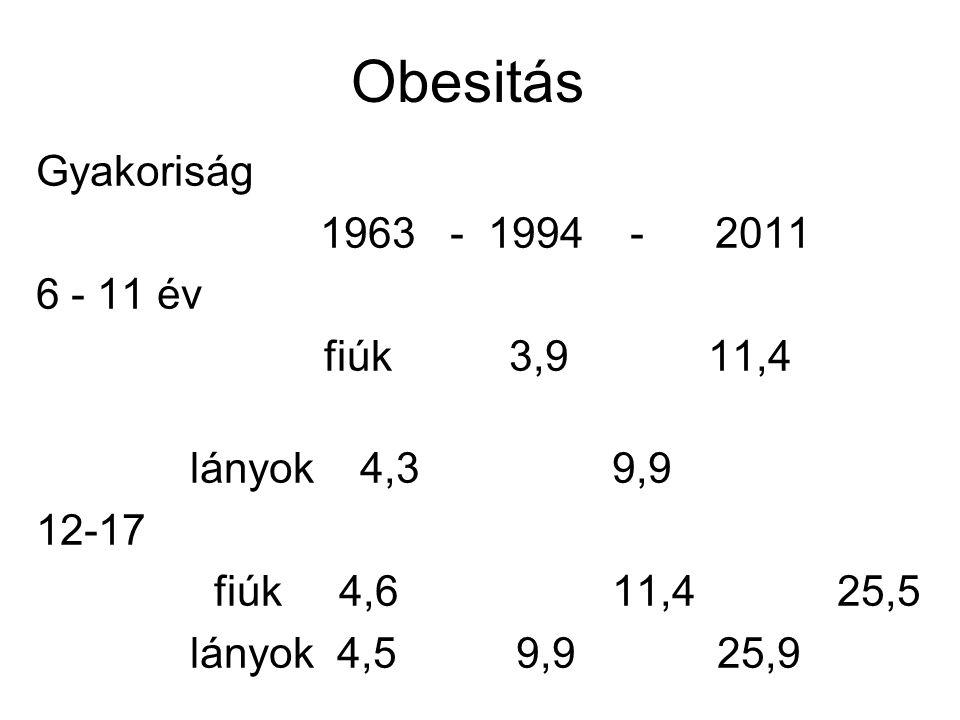 Obesitás Gyakoriság 1963 - 1994 - 2011 6 - 11 év fiúk 3,9 11,4
