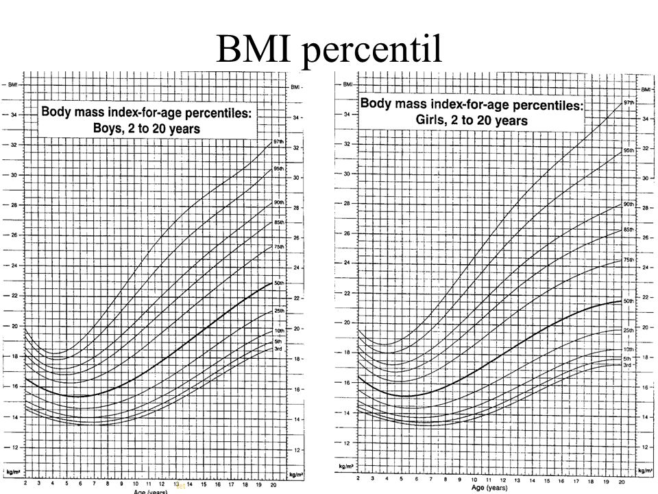 BMI percentil let
