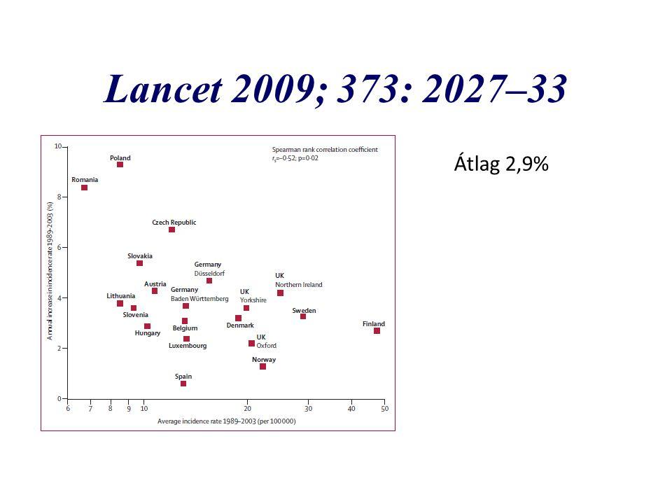 Lancet 2009; 373: 2027–33 Átlag 2,9%