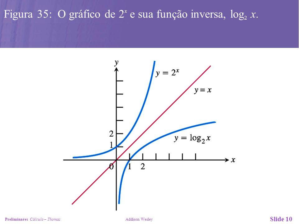 Figura 35: O gráfico de 2x e sua função inversa, log2 x.