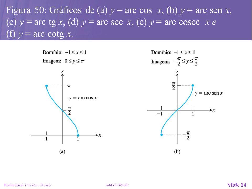 Figura 50: Gráficos de (a) y = arc cos x, (b) y = arc sen x,