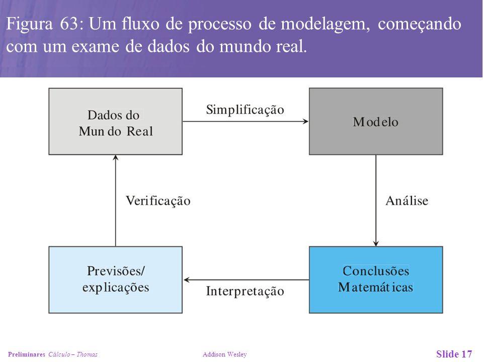 Figura 63: Um fluxo de processo de modelagem, começando com um exame de dados do mundo real.