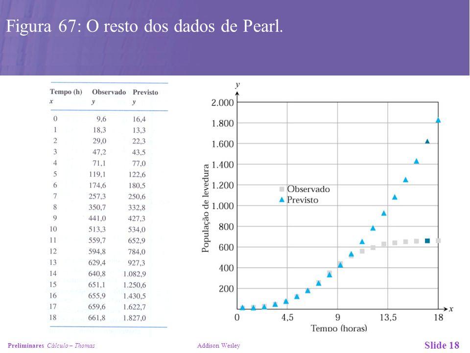 Figura 67: O resto dos dados de Pearl.