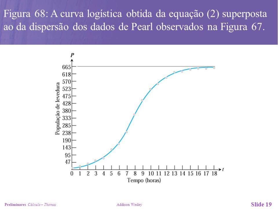 Figura 68: A curva logística obtida da equação (2) superposta ao da dispersão dos dados de Pearl observados na Figura 67.