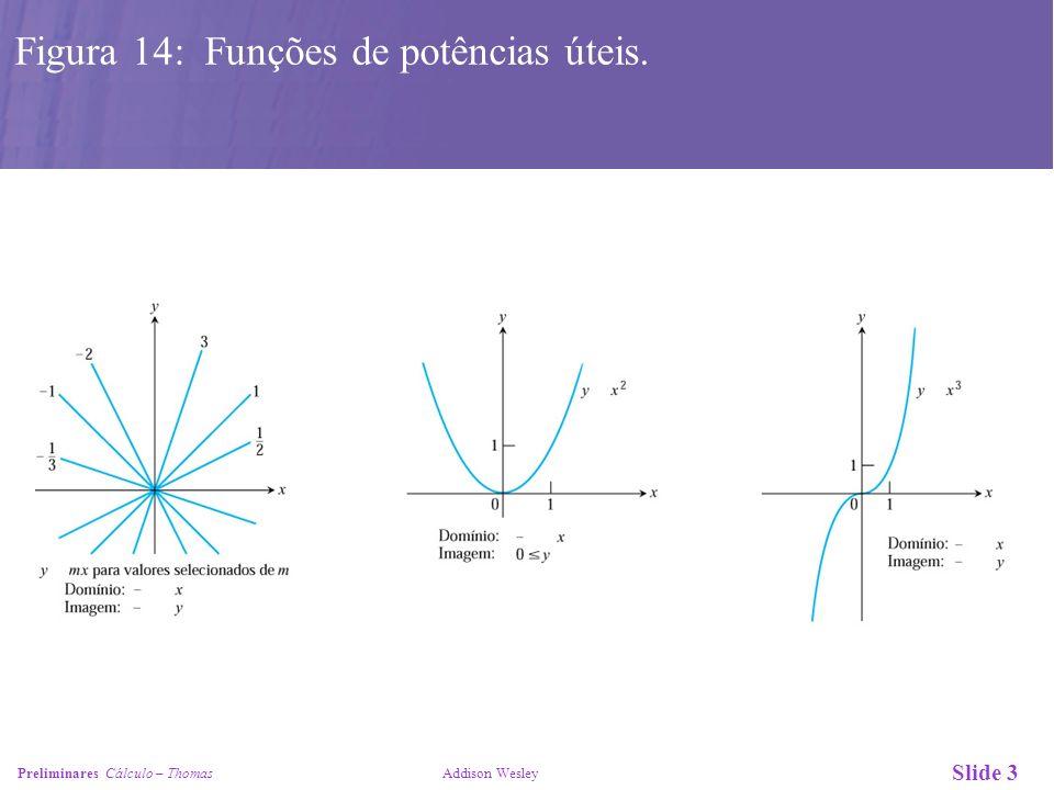 Figura 14: Funções de potências úteis.