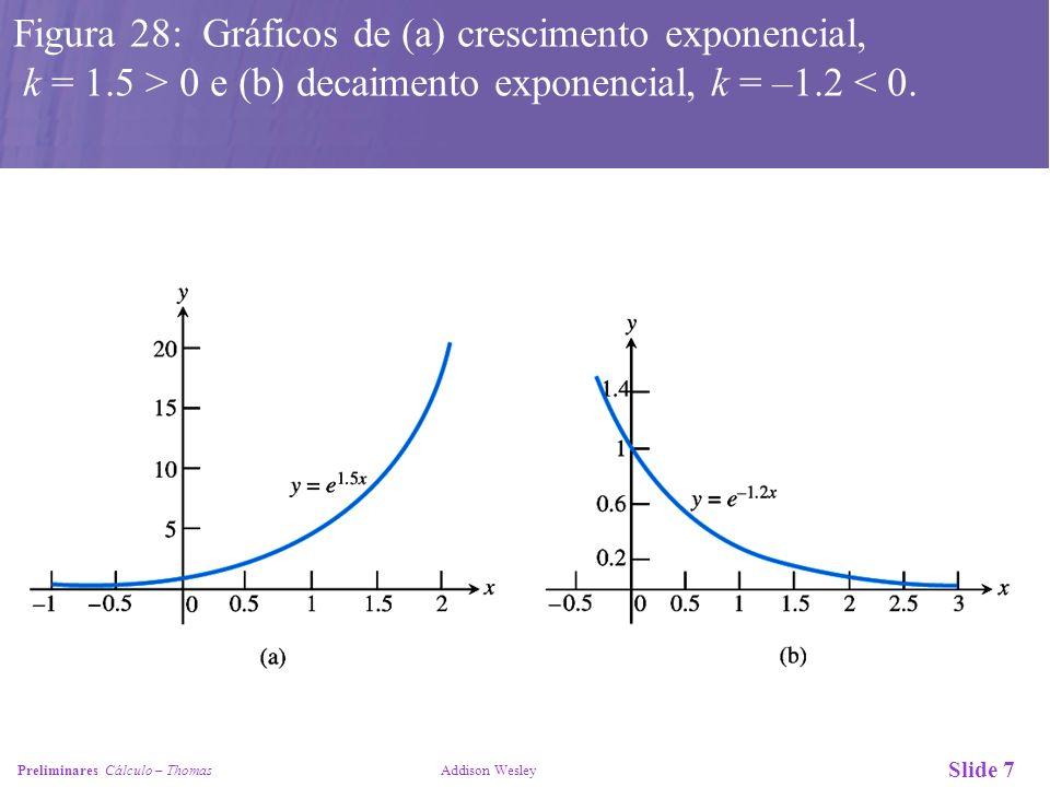 Figura 28: Gráficos de (a) crescimento exponencial,