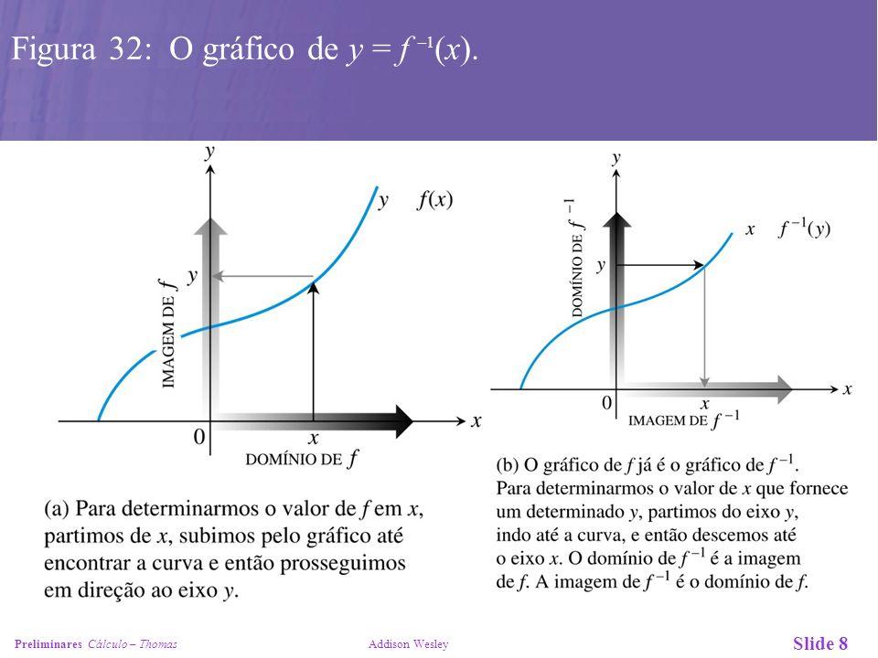 Figura 32: O gráfico de y = f –1(x).