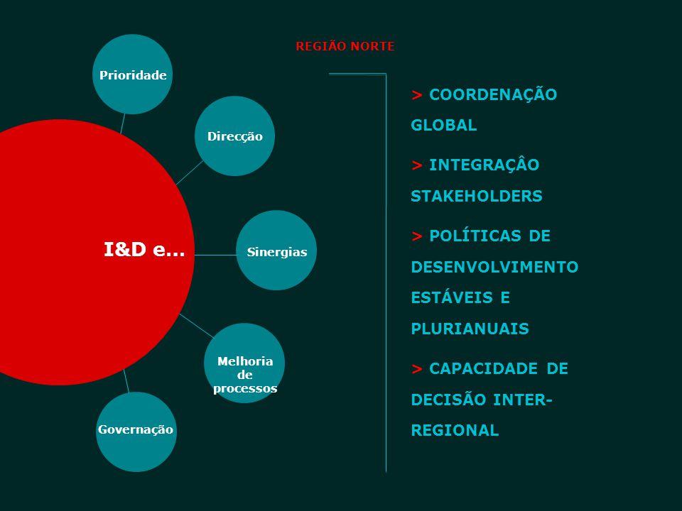 I&D e… > COORDENAÇÃO GLOBAL > INTEGRAÇÂO STAKEHOLDERS