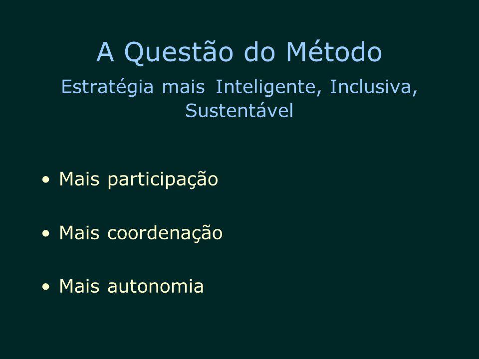 A Questão do Método Estratégia mais Inteligente, Inclusiva, Sustentável