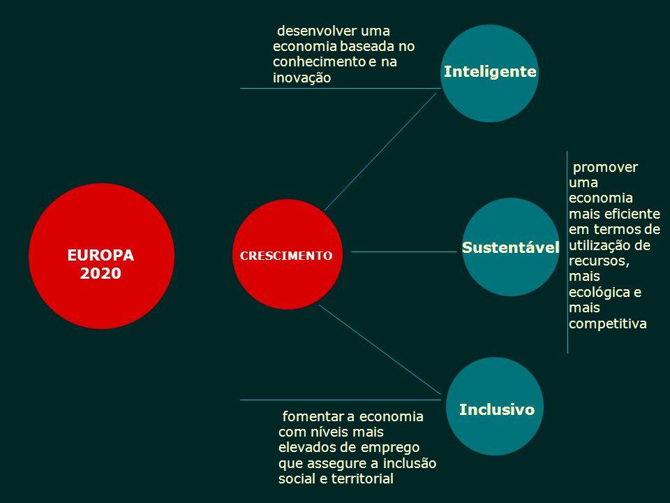Inteligente EUROPA 2020 Sustentável Inclusivo