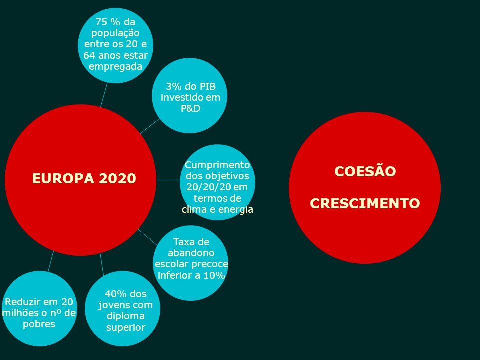 COESÃO CRESCIMENTO EUROPA 2020