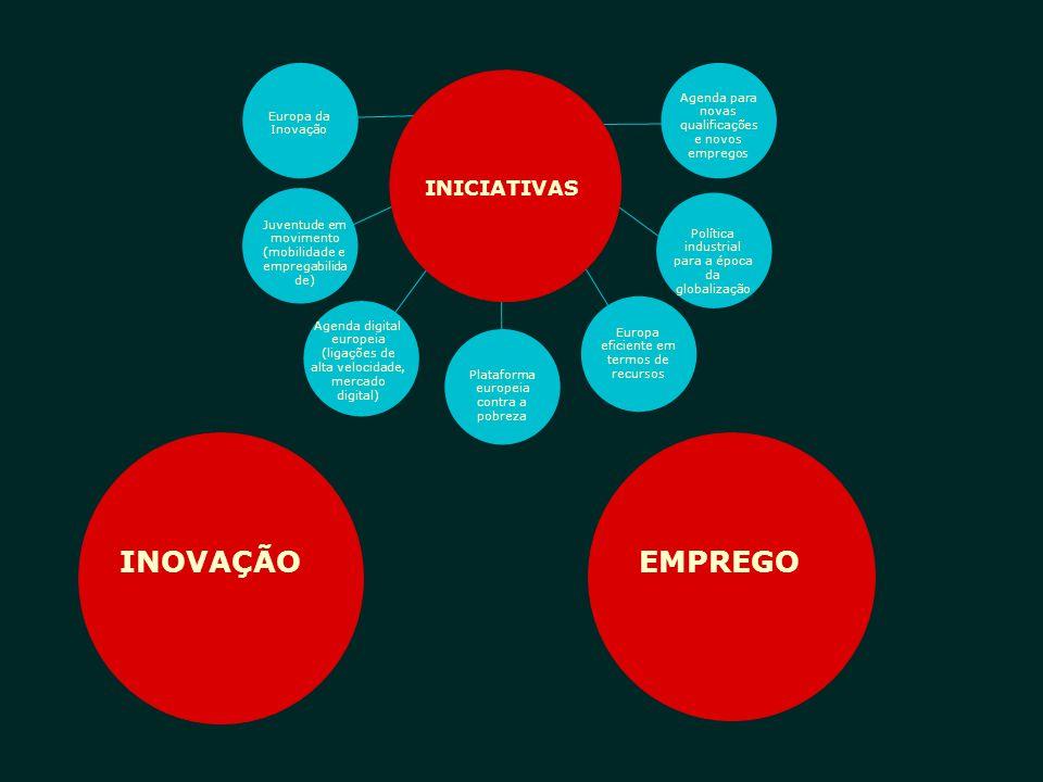 INOVAÇÃO EMPREGO INTEGRAR AGREGAR INICIATIVAS