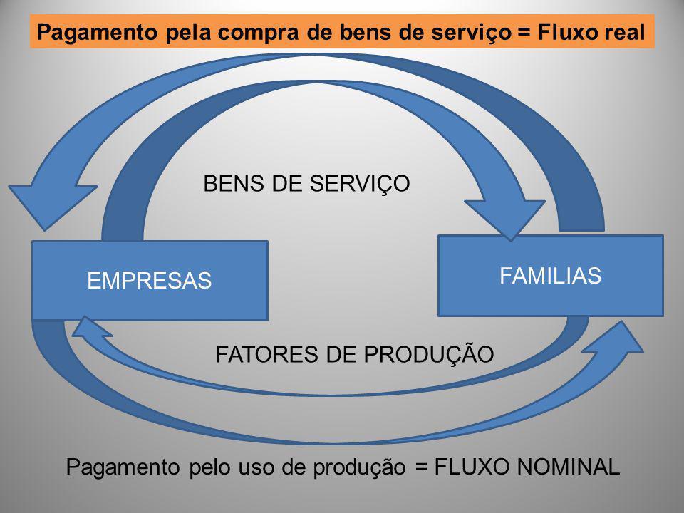 Pagamento pela compra de bens de serviço = Fluxo real