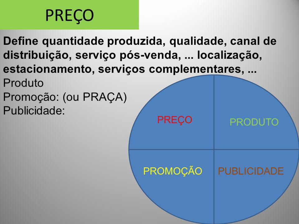PREÇO Define quantidade produzida, qualidade, canal de distribuição, serviço pós-venda, ... localização, estacionamento, serviços complementares, ...