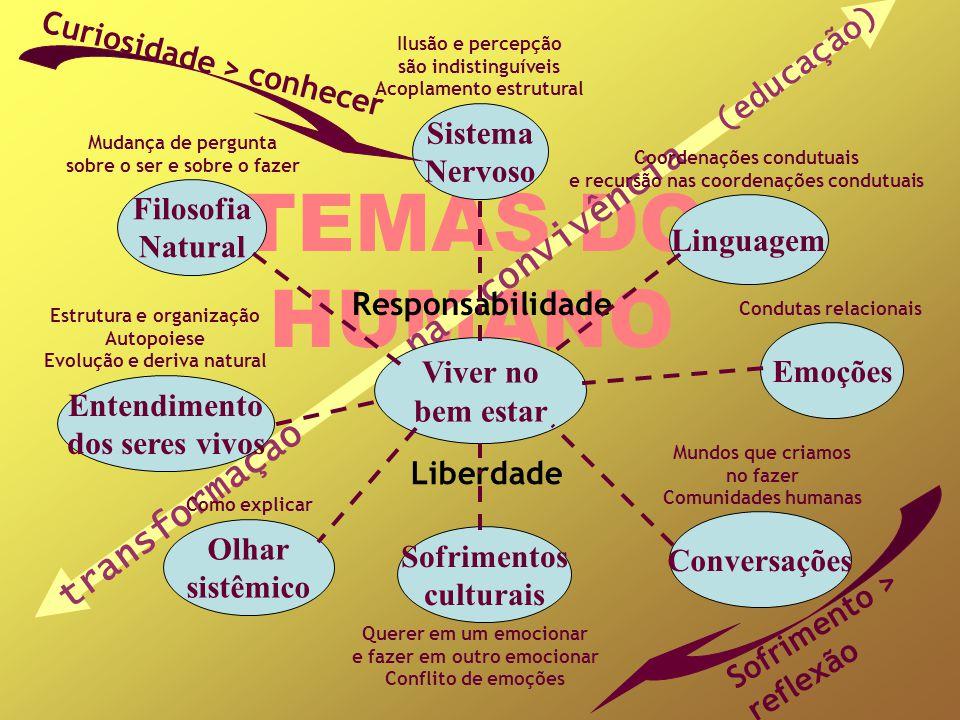 TEMAS DO HUMANO transformação na convivência (educação)
