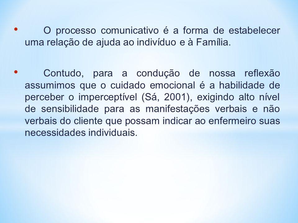 O processo comunicativo é a forma de estabelecer uma relação de ajuda ao indivíduo e à Família.