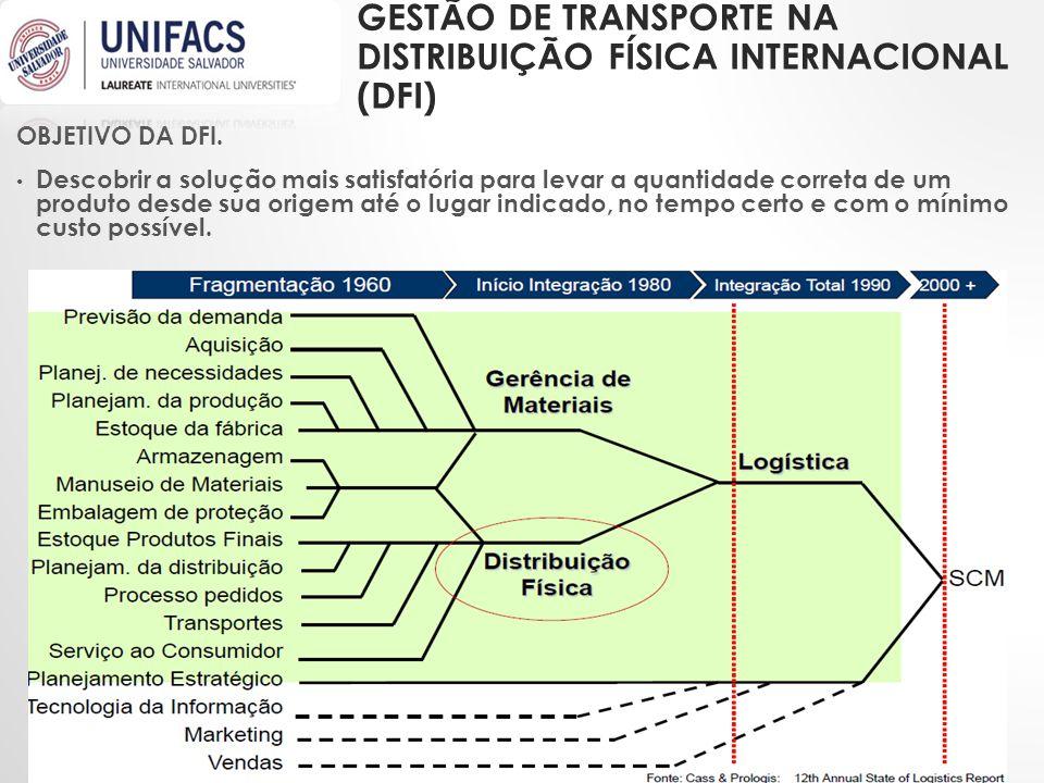 GESTÃO de transporte na distribuição Física Internacional (DFI)