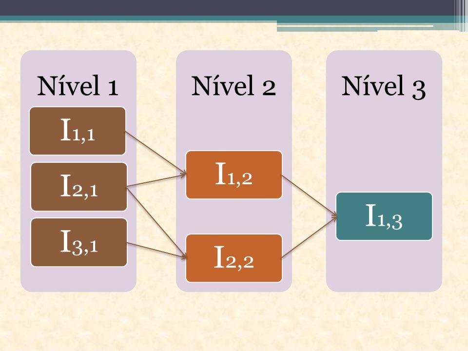 Nível 1 Nível 2 Nível 3 I1,1 I1,2 I2,1 I1,3 I3,1 I2,2