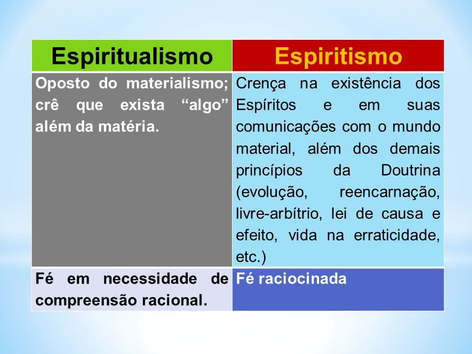 Espiritualismo Espiritismo