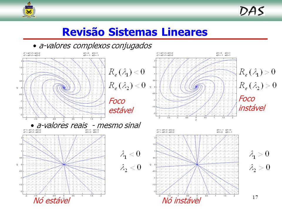Revisão Sistemas Lineares
