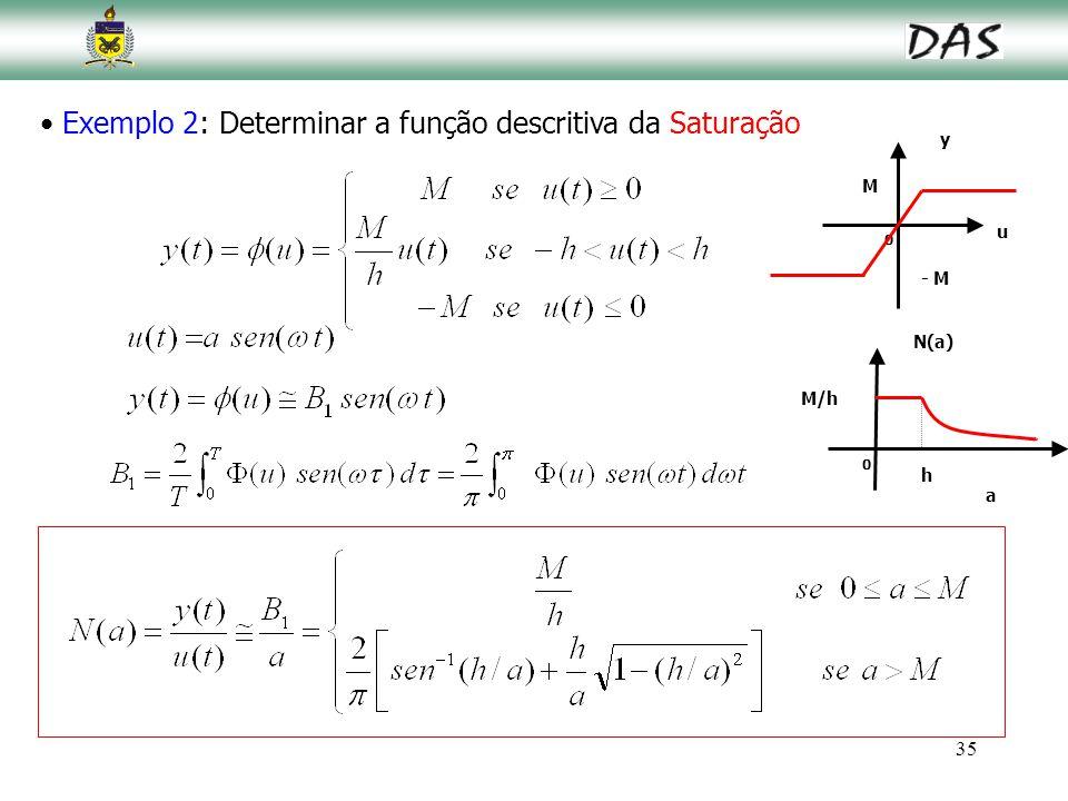Exemplo 2: Determinar a função descritiva da Saturação