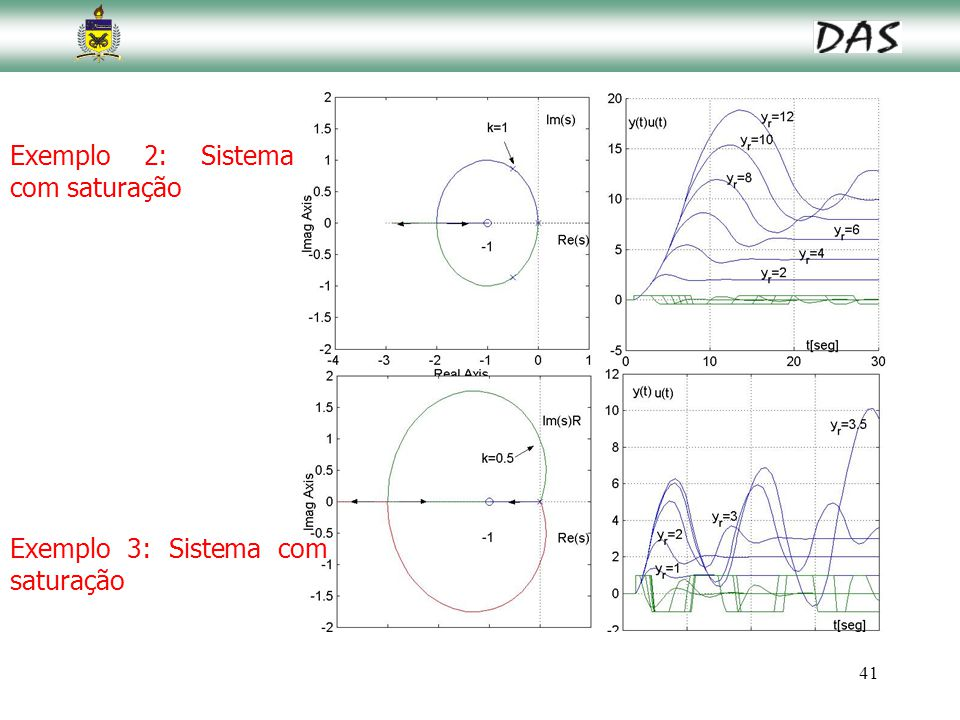 Exemplo 2: Sistema com saturação