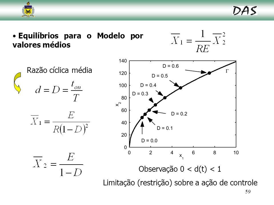 Equilíbrios para o Modelo por valores médios