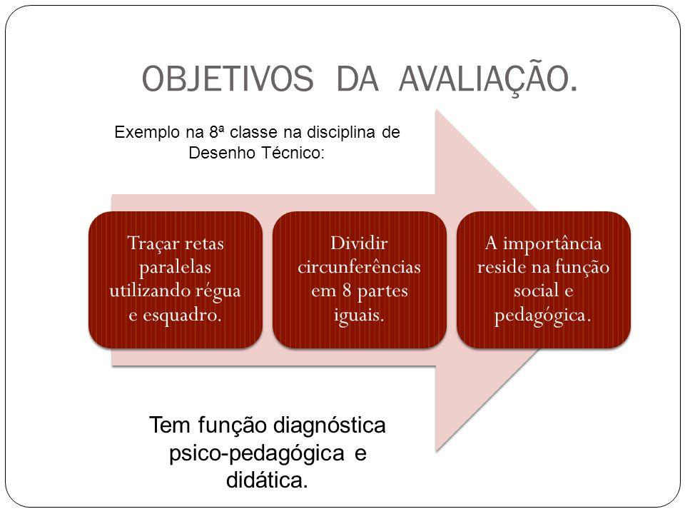 OBJETIVOS DA AVALIAÇÃO.