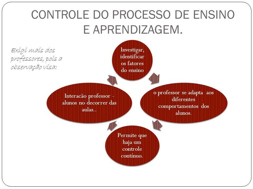 CONTROLE DO PROCESSO DE ENSINO E APRENDIZAGEM.