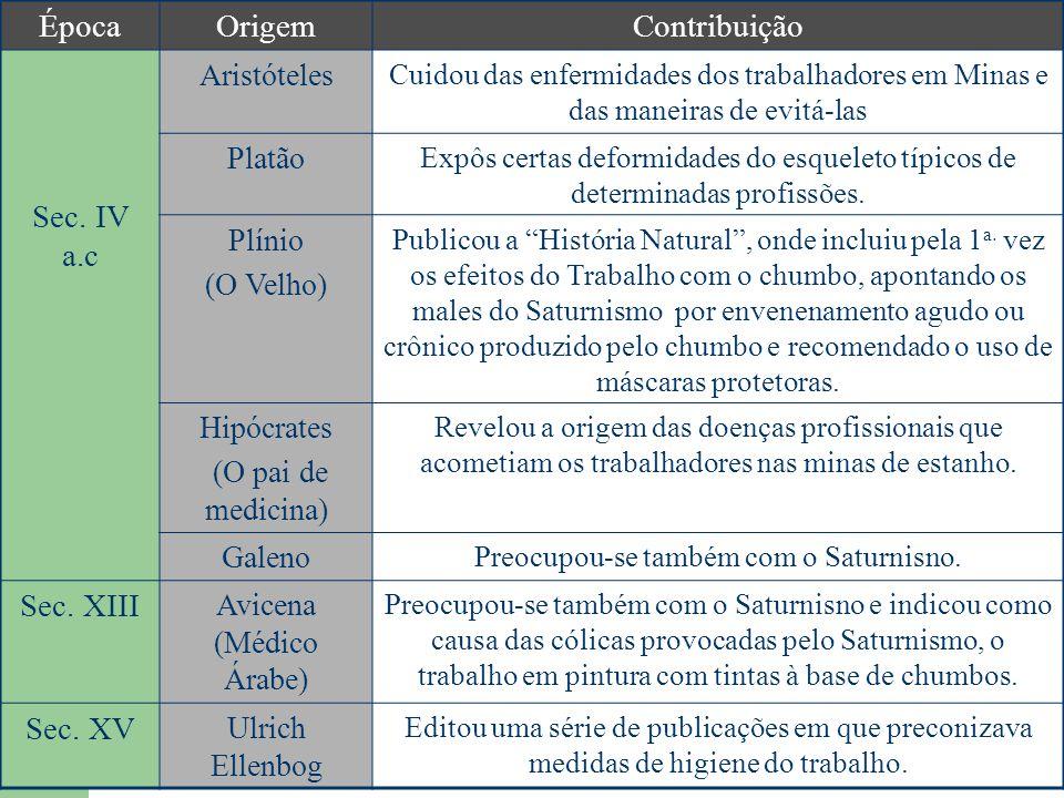 Época Origem Contribuição Sec. IV a.c Sec. XIII Sec. XV Aristóteles
