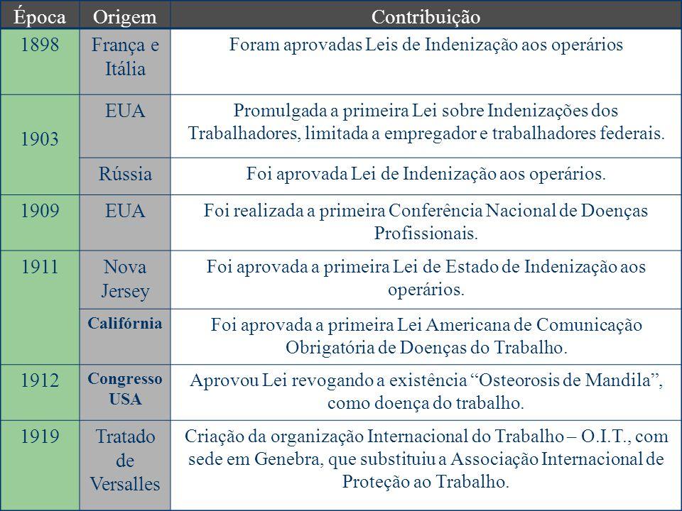 Época Origem Contribuição 1898 França e Itália 1903 EUA Rússia 1909
