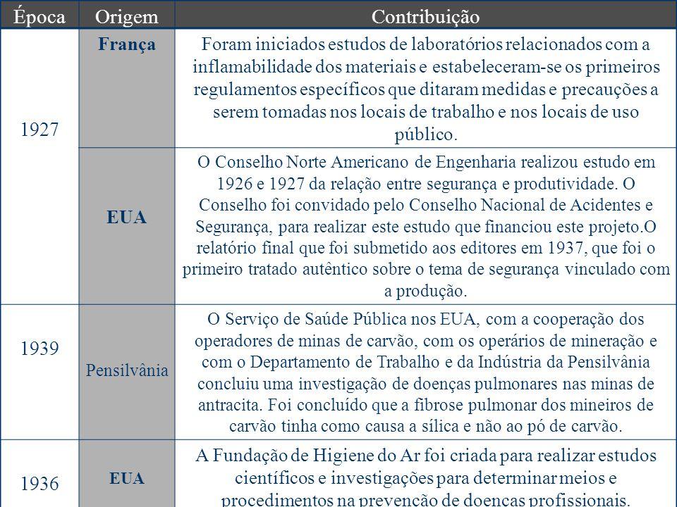 Época Origem Contribuição 1927 1939 1936 França