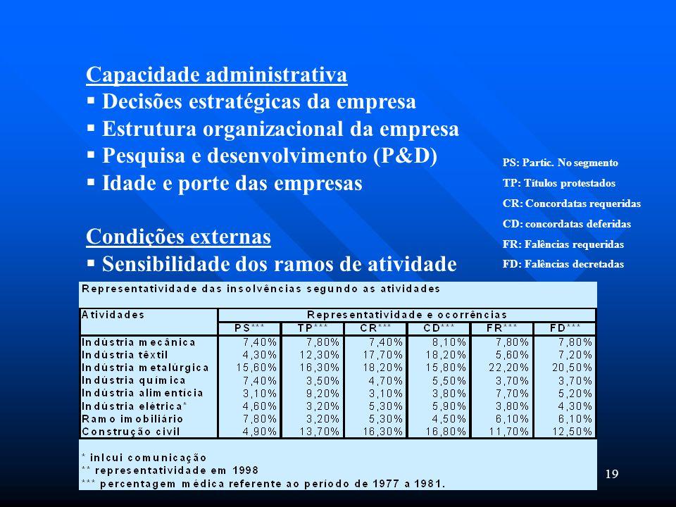 Capacidade administrativa Decisões estratégicas da empresa
