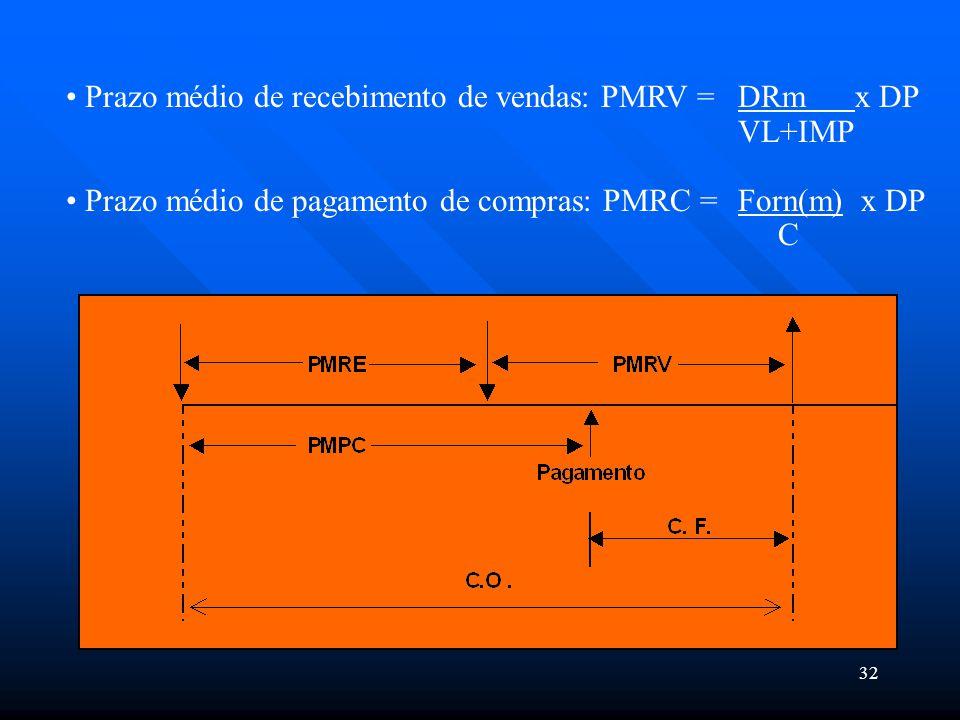 Prazo médio de recebimento de vendas: PMRV = DRm x DP